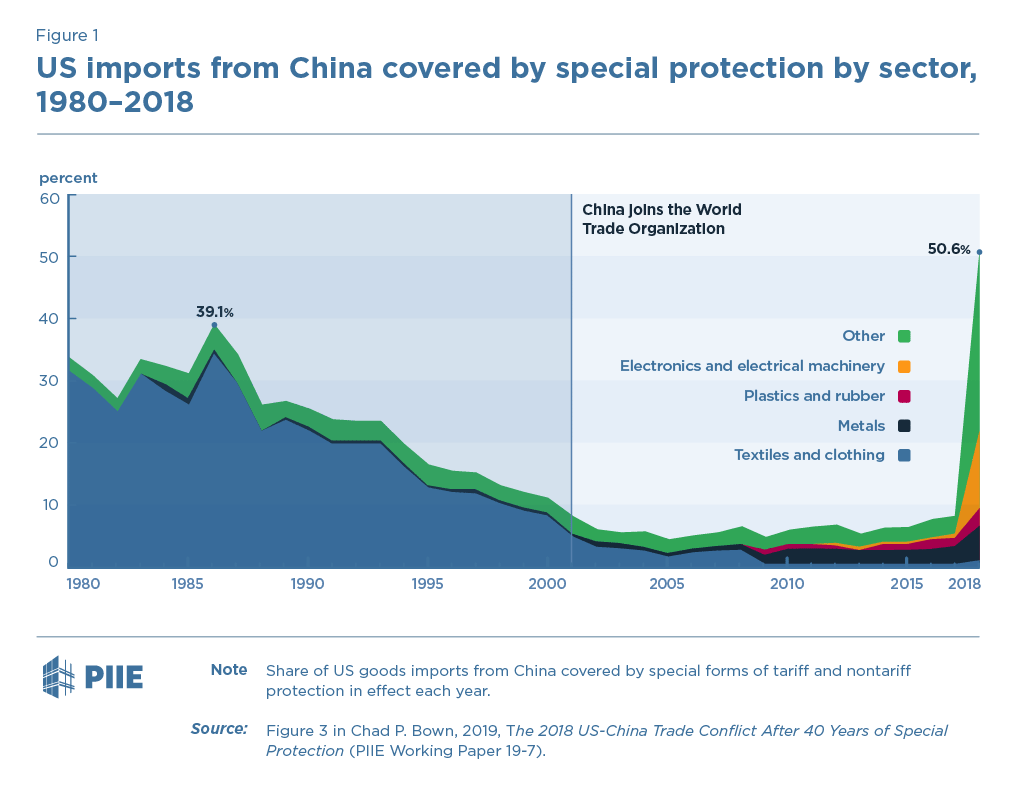 Figure 1. US imports from China covered by special protection by sector, 1980-2018