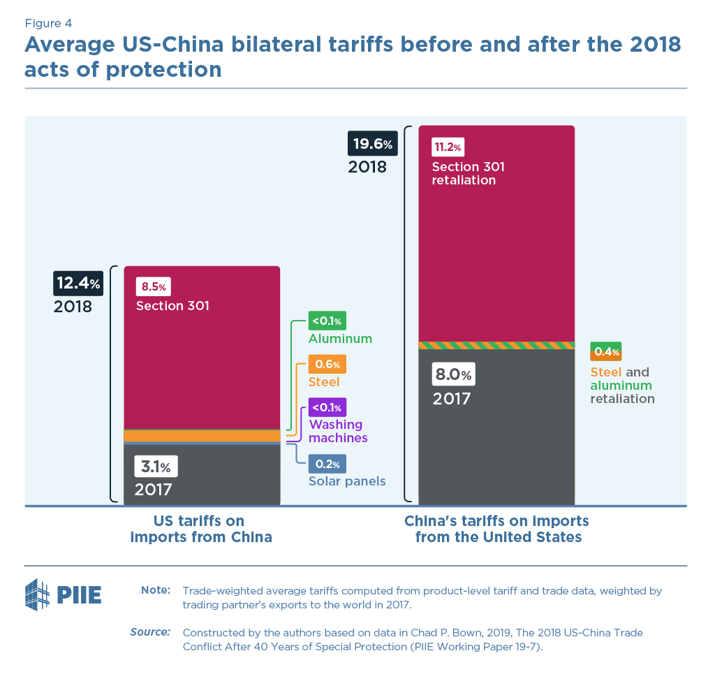 Figure 4. US and China's Bilateral Tariffs Before and After the 2018 Acts of Protection, Percent
