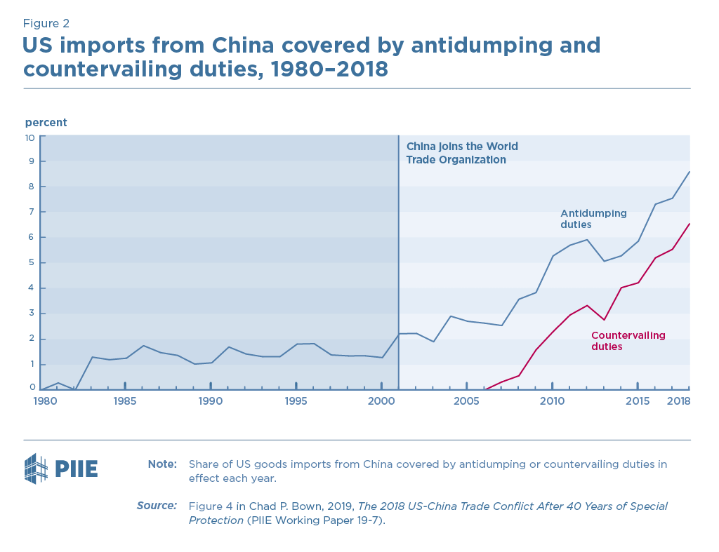 Figure 2. US imports from China covered by antidumping and countervailing duties, 1980-2018