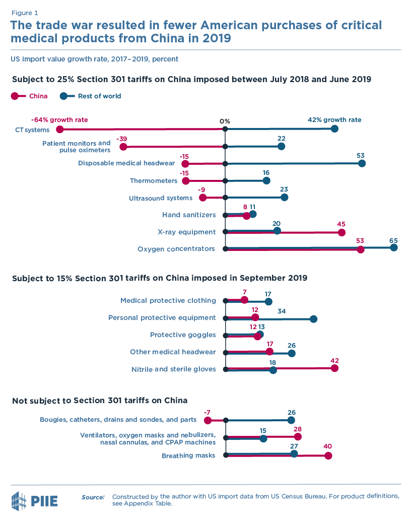 Figure 1 The trade war resulted in fewer American purchases of critical medical products from China in 2019