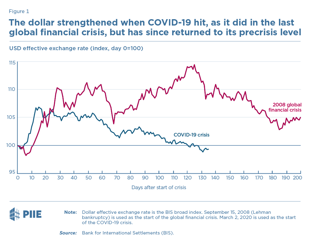 Figure 1 The dollar strengthened when COVID-19 hit, as it did in the last global financial crisis, but has since returned to its precrisis level