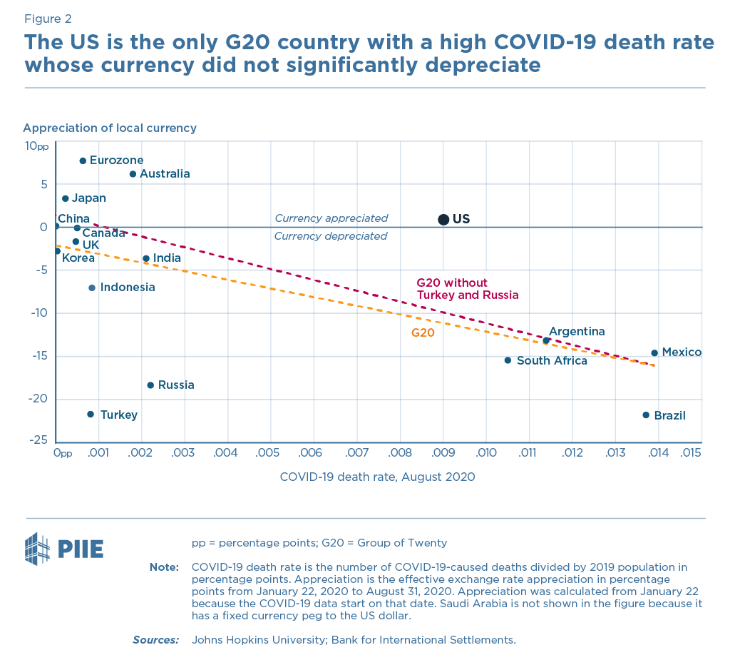 Figure 2 The US is the only G20 country with a high COVID-19 death rate whose currency did not significantly depreciate