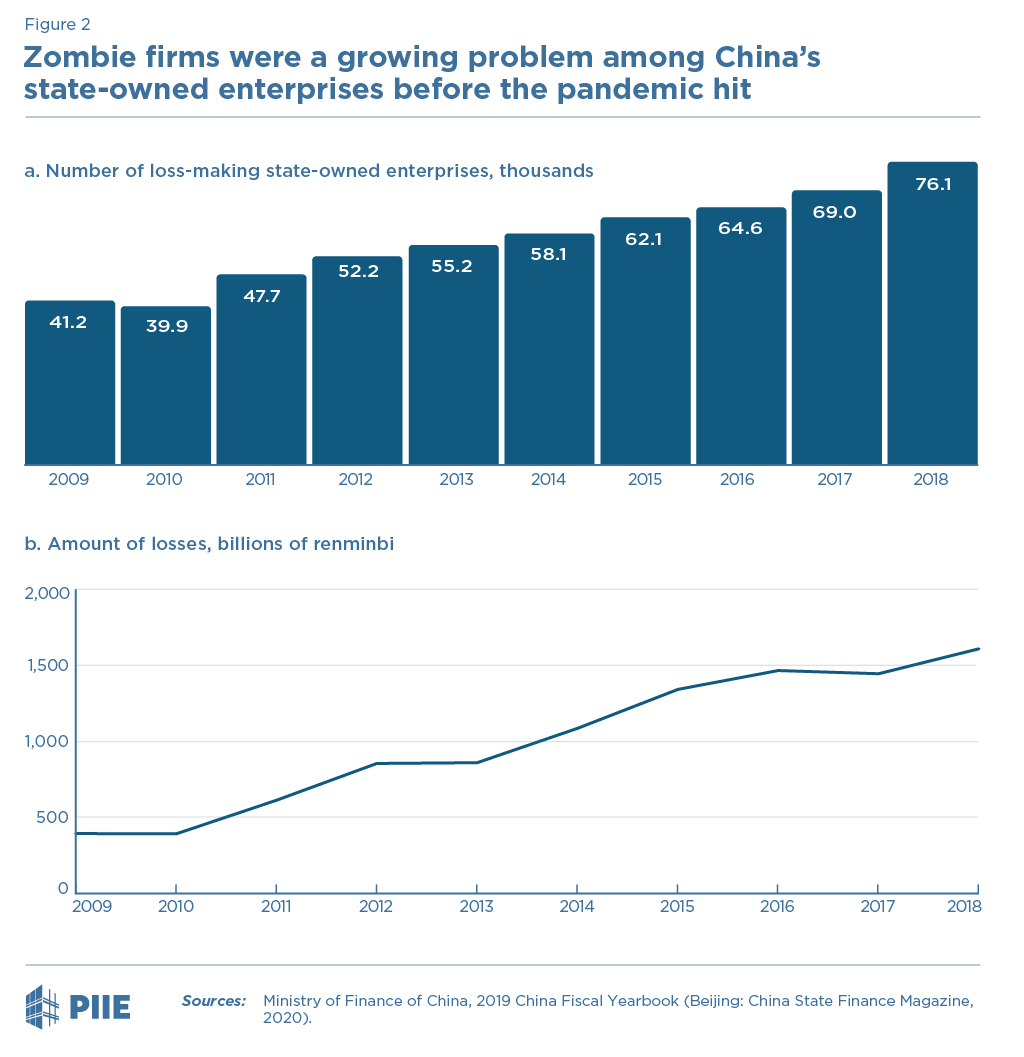 Figure 2 Zombie firms were a growing problem among China's state-owned enterprises before the pandemic hit