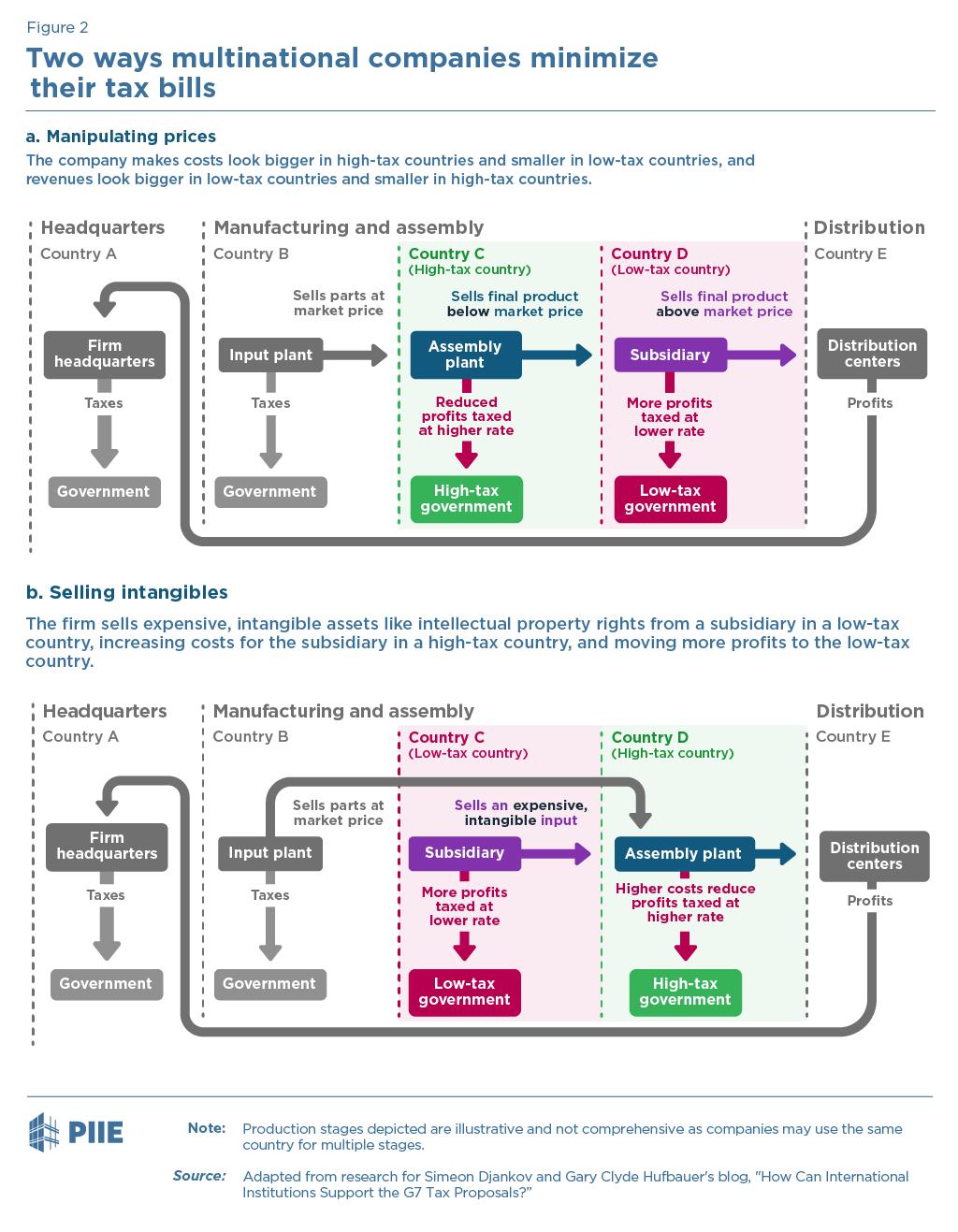 Figure 2 Two ways multinational companies minimize their tax bills