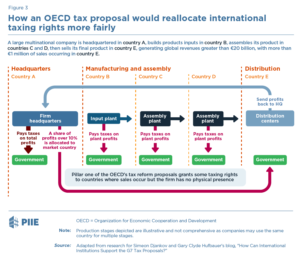 Figure 3 How an OECD tax proposal would reallocate international taxing rights more fairly