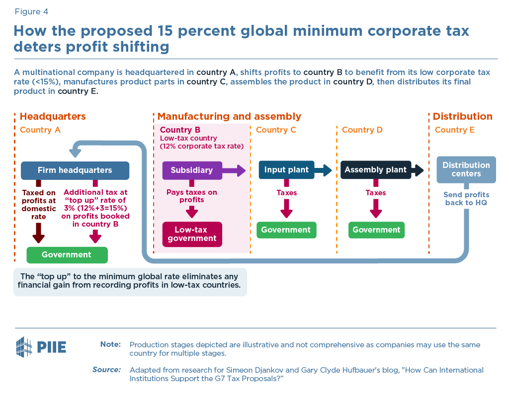 Figure 4 How the proposed 15 percent global minimum corporate tax deters profit shifting