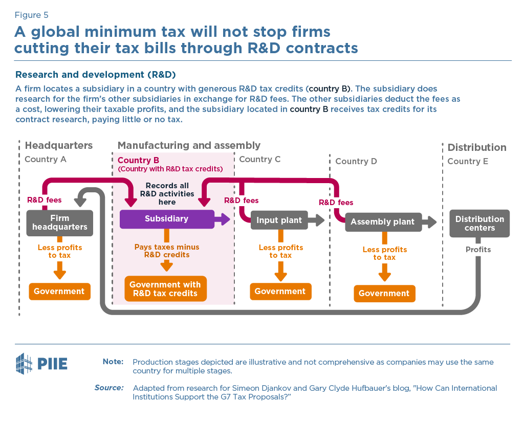 Figure 5 A global minimum tax will not stop firms cutting their tax bills through R&D contracts