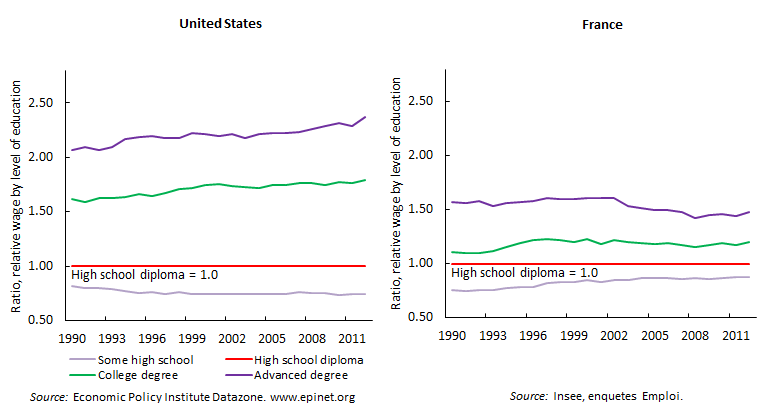 a comparison between the french education and the united states education The philippine education system is in the process of reform which will make it  more aligned with international systems and standards.