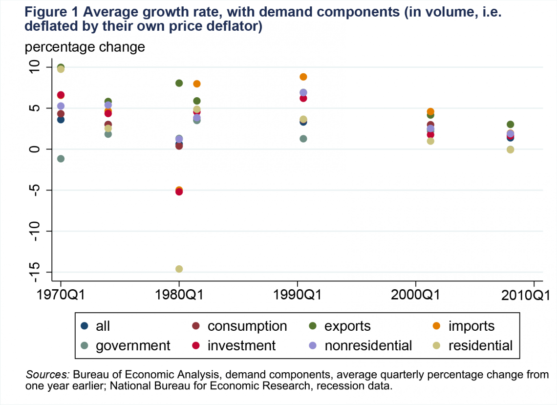 Figure 1 Average growth rate, with demand components, (in volume, i.e. deflated by their own price deflator)