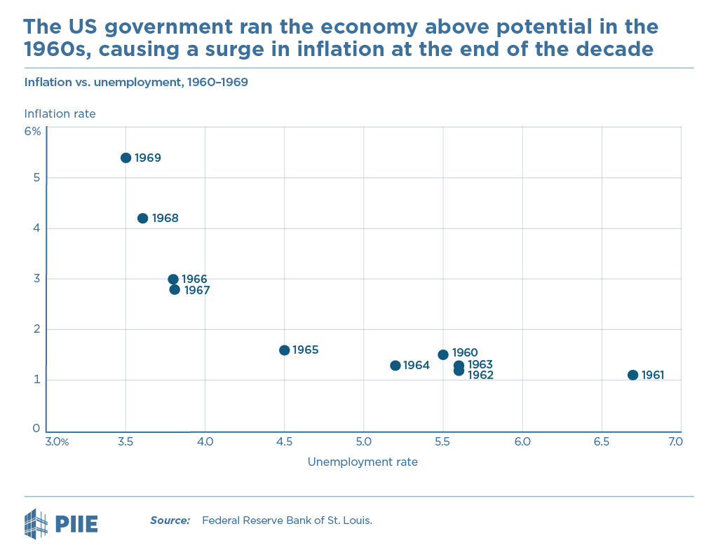 The US government ran the economy above potential in the 1960s, causing a surge in inflation at the end of the decade