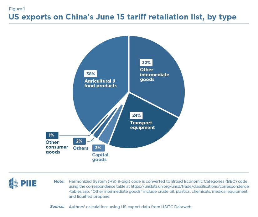 China's Retaliation to Trump's Tariffs | PIIE