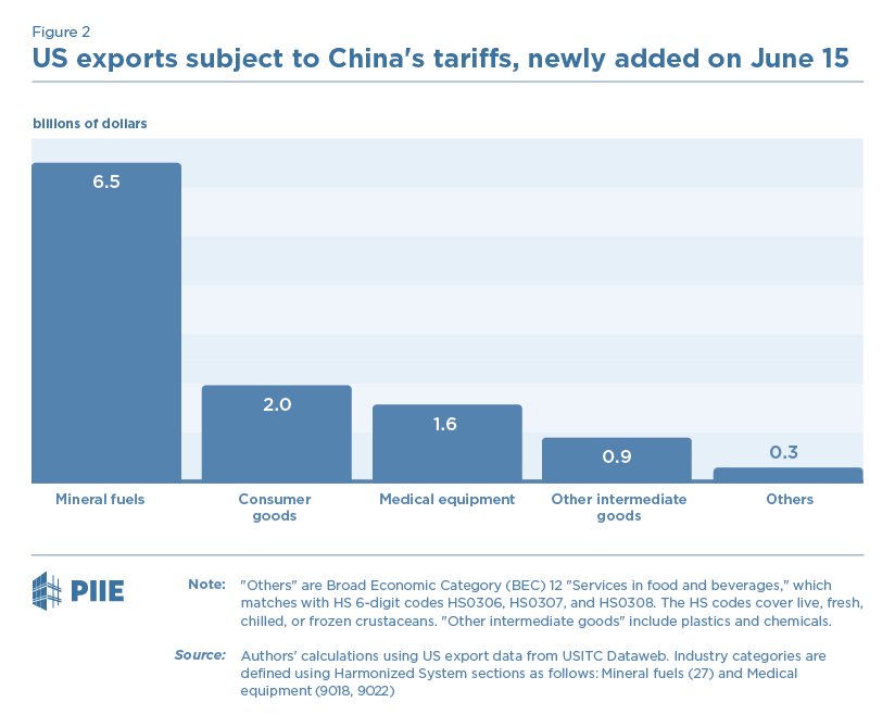 China's Retaliation to Trump's Tariffs   PIIE