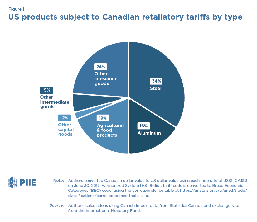 Figure 1 US products subject to Canadian retaliatory tariffs by type