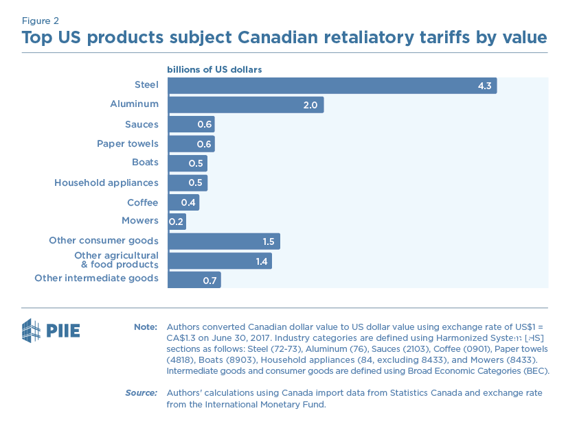 Figure 2 Top US products subject to Canadian retaliatory tariffs by value