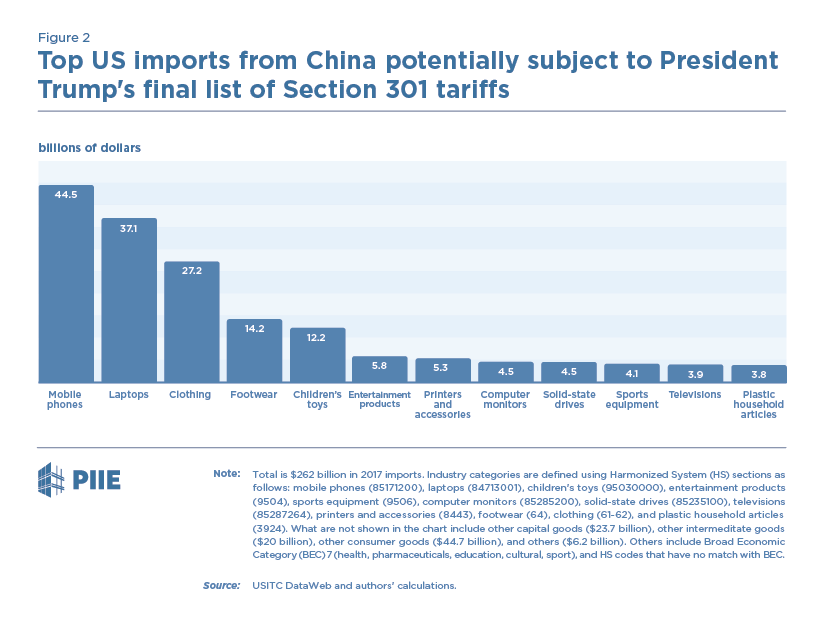 Figure 2 Top US imports from China potentially subject to President Trump's final list of Section 301 tariffs