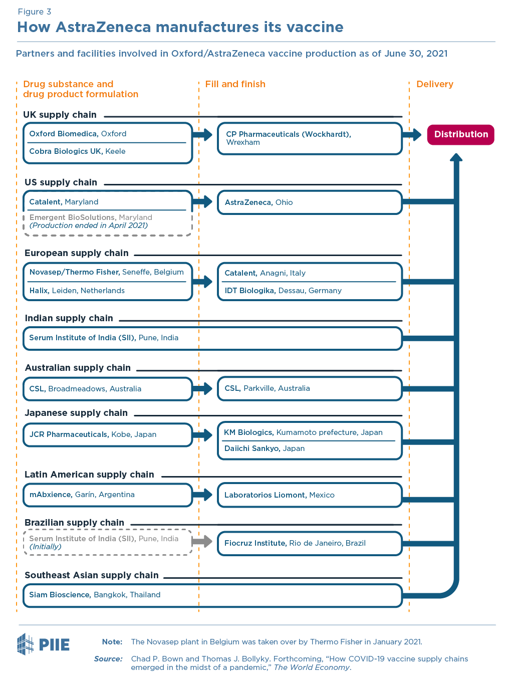 Figure 3 How AstraZeneca manufactures its vaccine