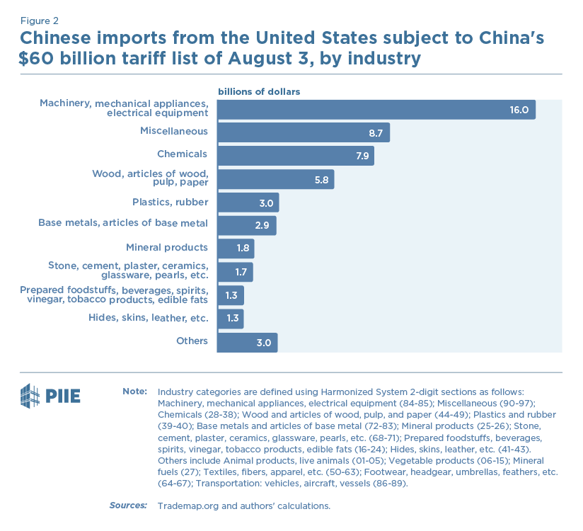 China's $60 Billion Tariff Announcement | PIIE