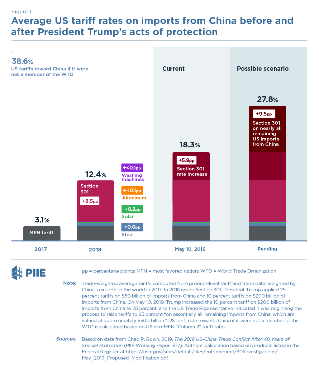 Trump's 2019 Protection Could Push China Back to Smoot