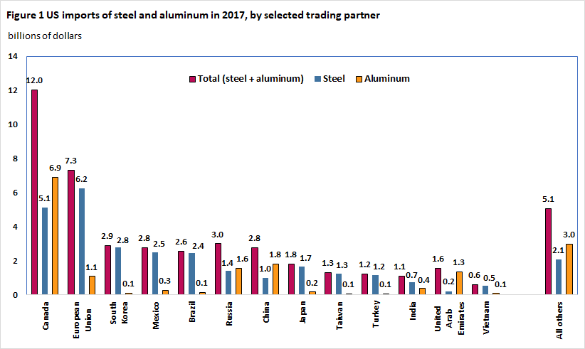 Figure 1 US imports of steel and aluminum in 2017, by selected trading partner