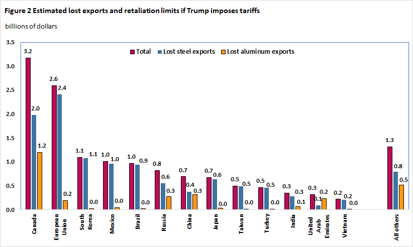 Figure 2 Estimated lost exports and retaliation limits if Trump imposes tariffs