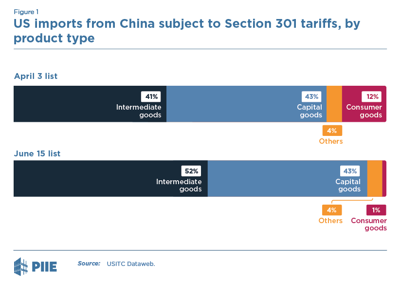 Figure 1a US imports from China subject to Section 301 tariffs, by product type, June 15 lists