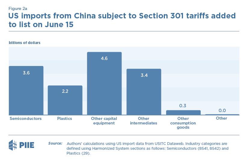 Figure 2a US imports from China subject to Section 301 tariffs added to list on June 15