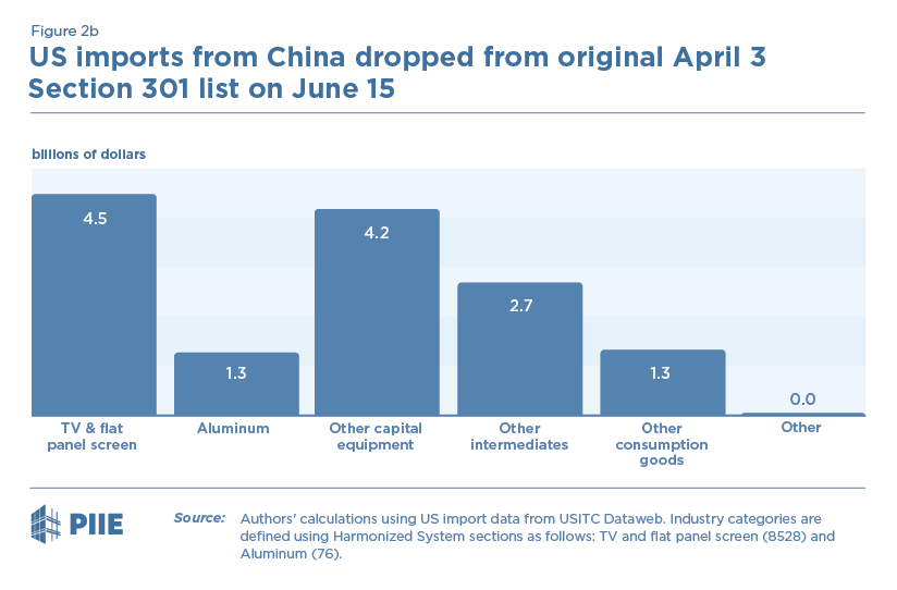 Figure 2b US imports from China dropped from original April 3 Section 301 list on June 15