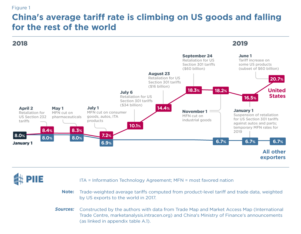 Figure 1: China's average tariff rate is climbing on US goods and falling for the rest of the world