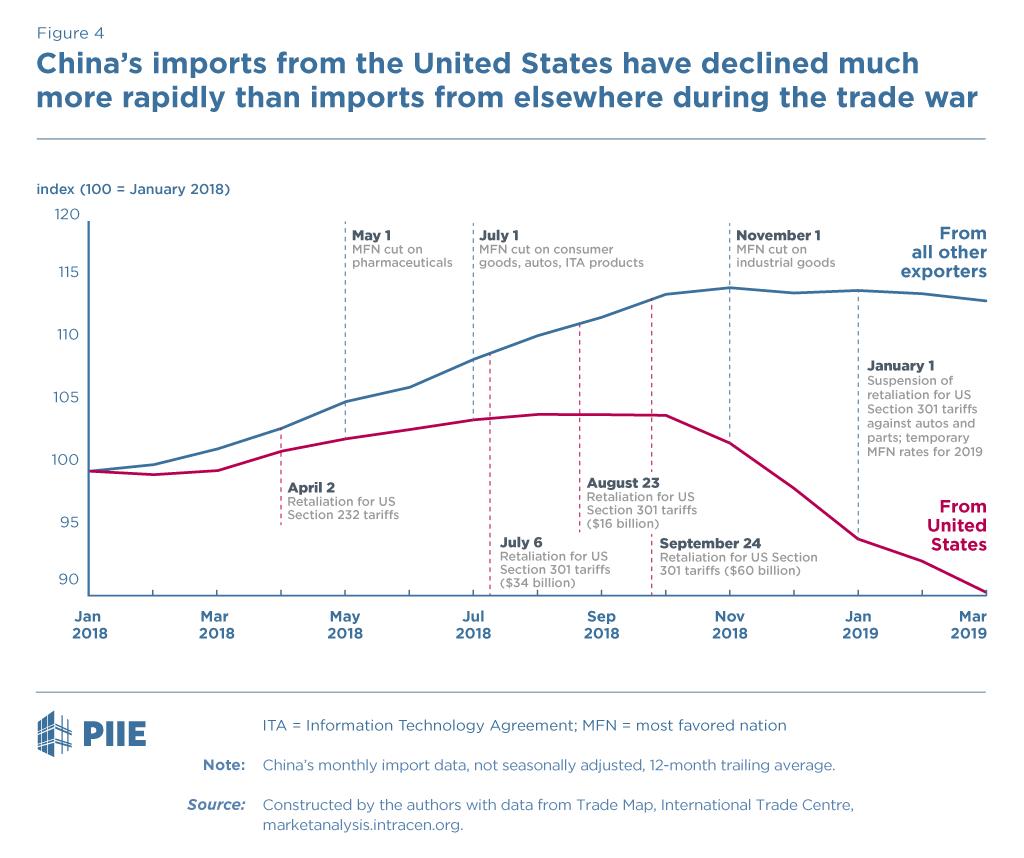 Trump Has Gotten China to Lower Its Tariffs  Just Toward