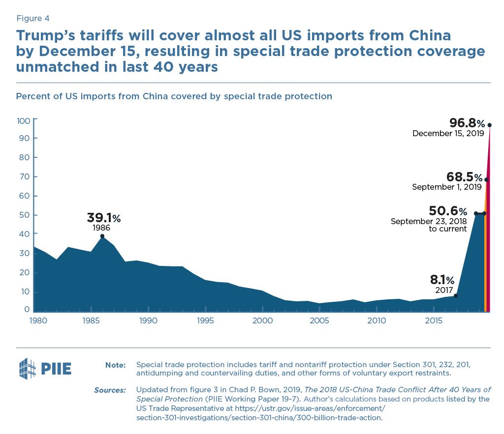 Trump's Fall 2019 China Tariff Plan: Five Things You Need to