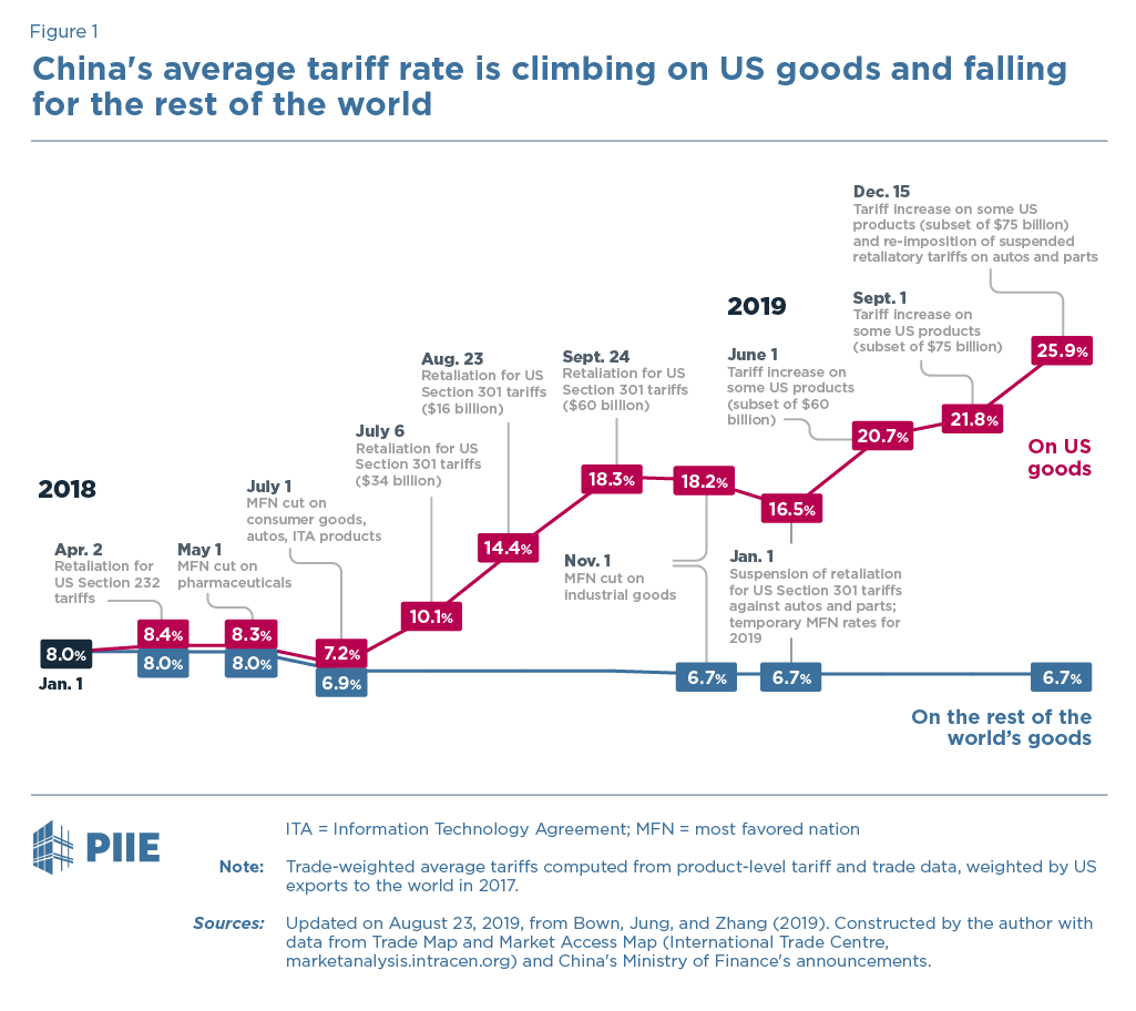 China's average tariff rate is climbing on US goods and falling for the rest of world