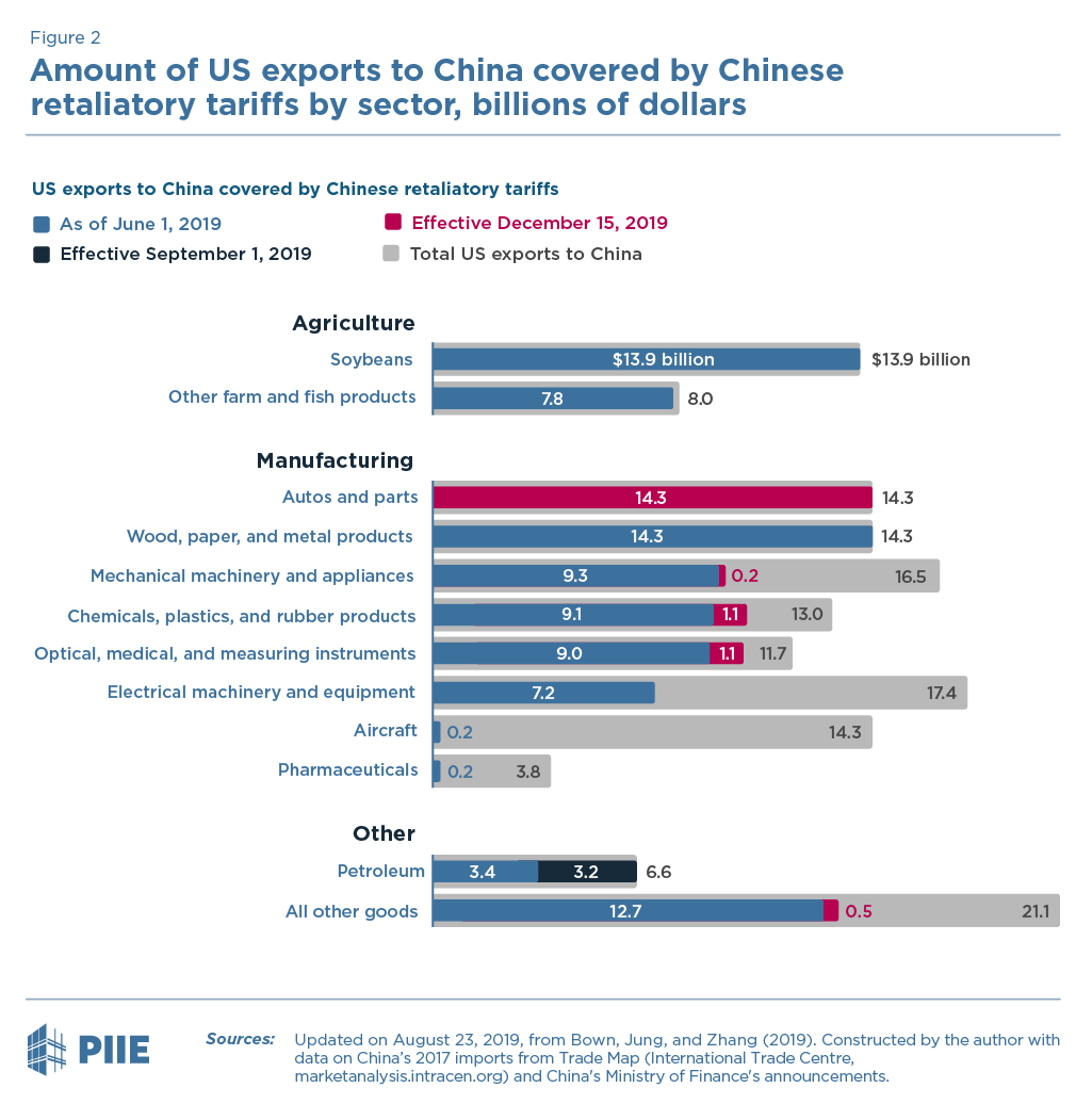 Amount of US exports to China covered by Chinese retaliatory tariffs by sector, billions of US dollars