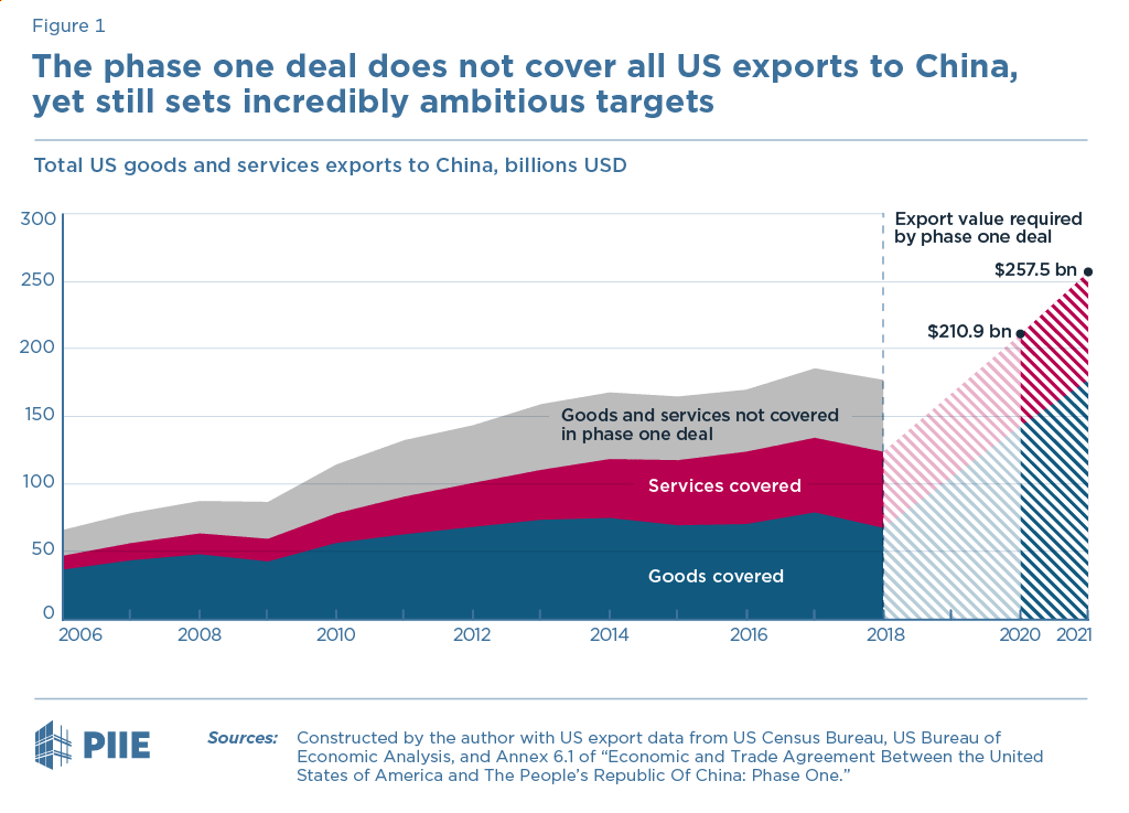 Figure 1 The phase one deal does not cover all US exports to China, yet still sets incredibly ambitious targets