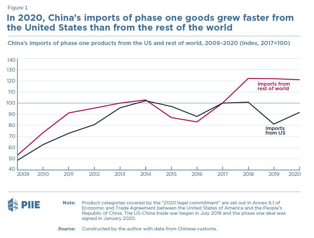 Figure 1 In 2020, China's imports of phase one goods grew faster from the United States than from the rest of the world