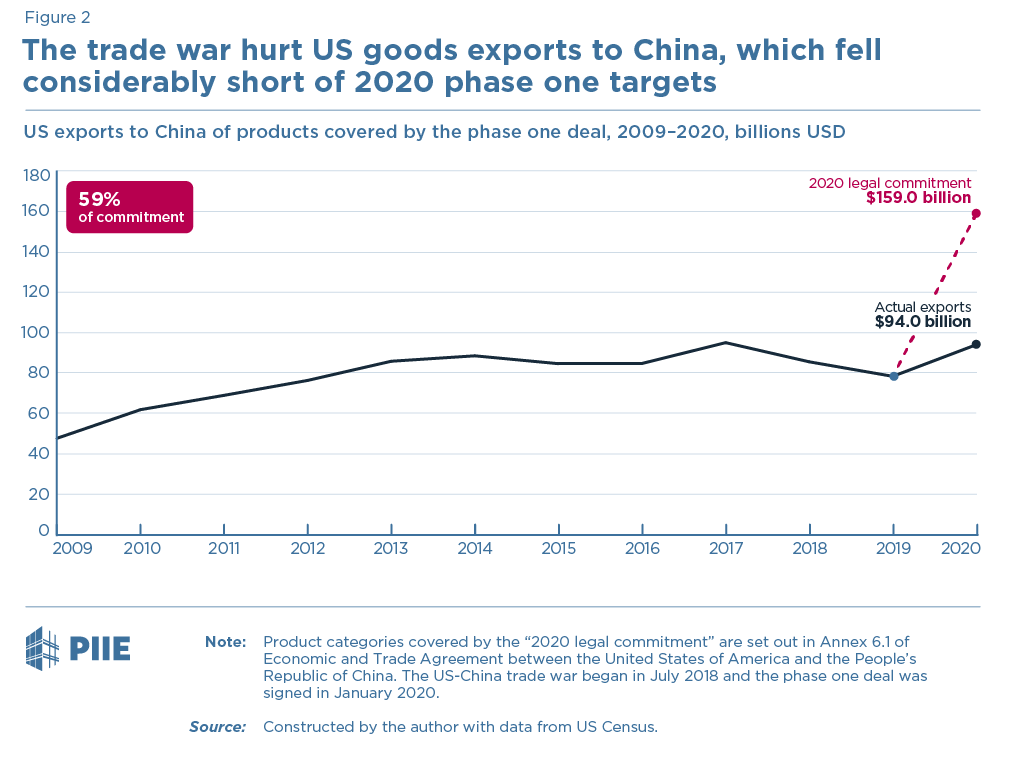 Figure 2 The trade war hurt US goods exports to China, which fell considerably short of 2020 phase one targets