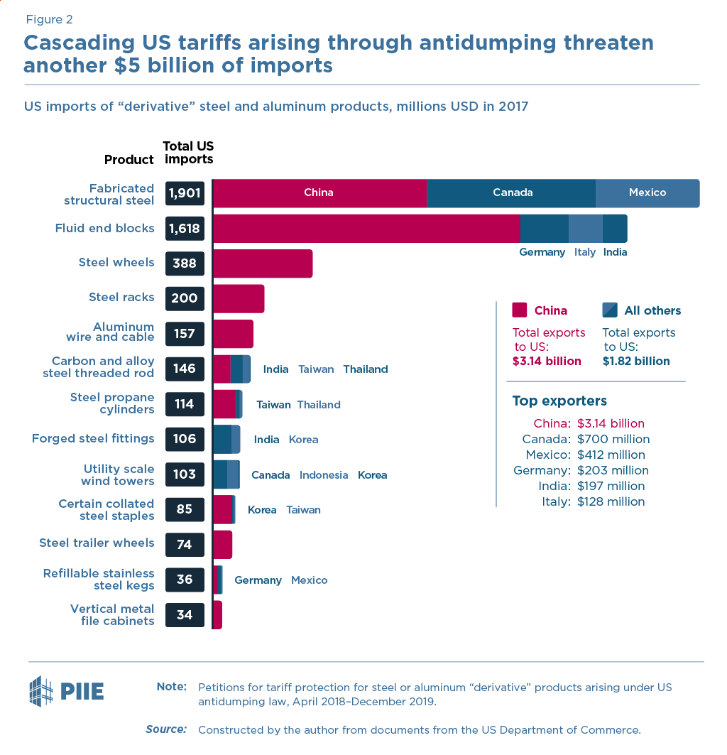 Cascading US tariffs arising through antidumping threaten another $5 billion of imports