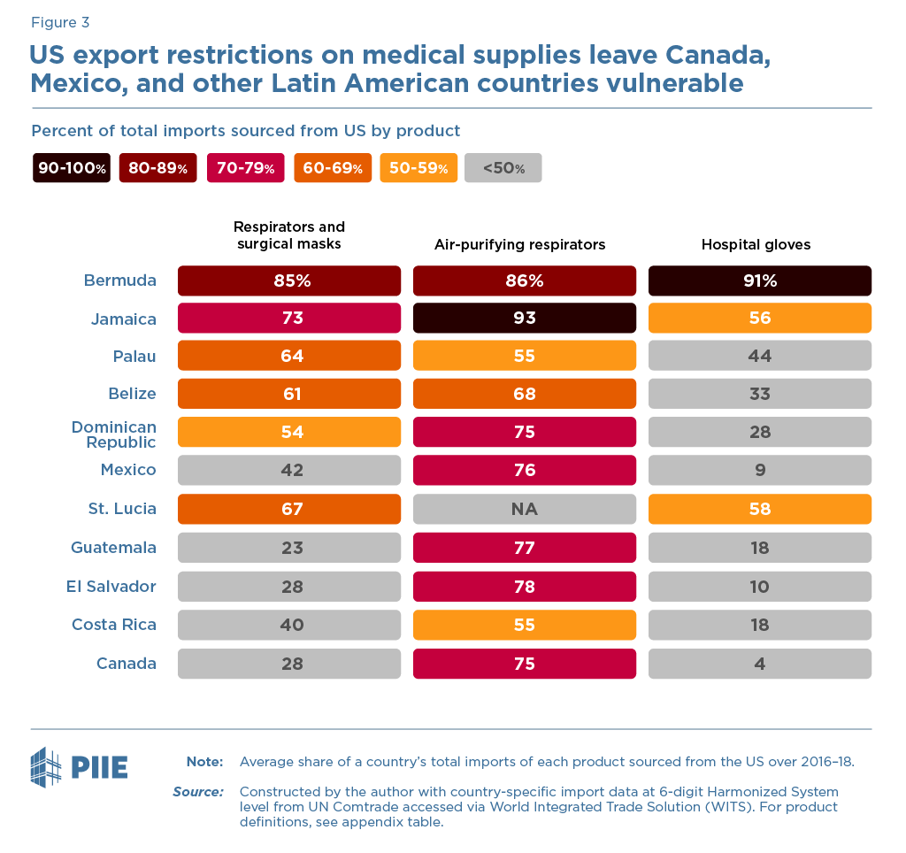 US export restrictions on medical supplies leave Canada, Mexico, and other Latin American countries vulnerable