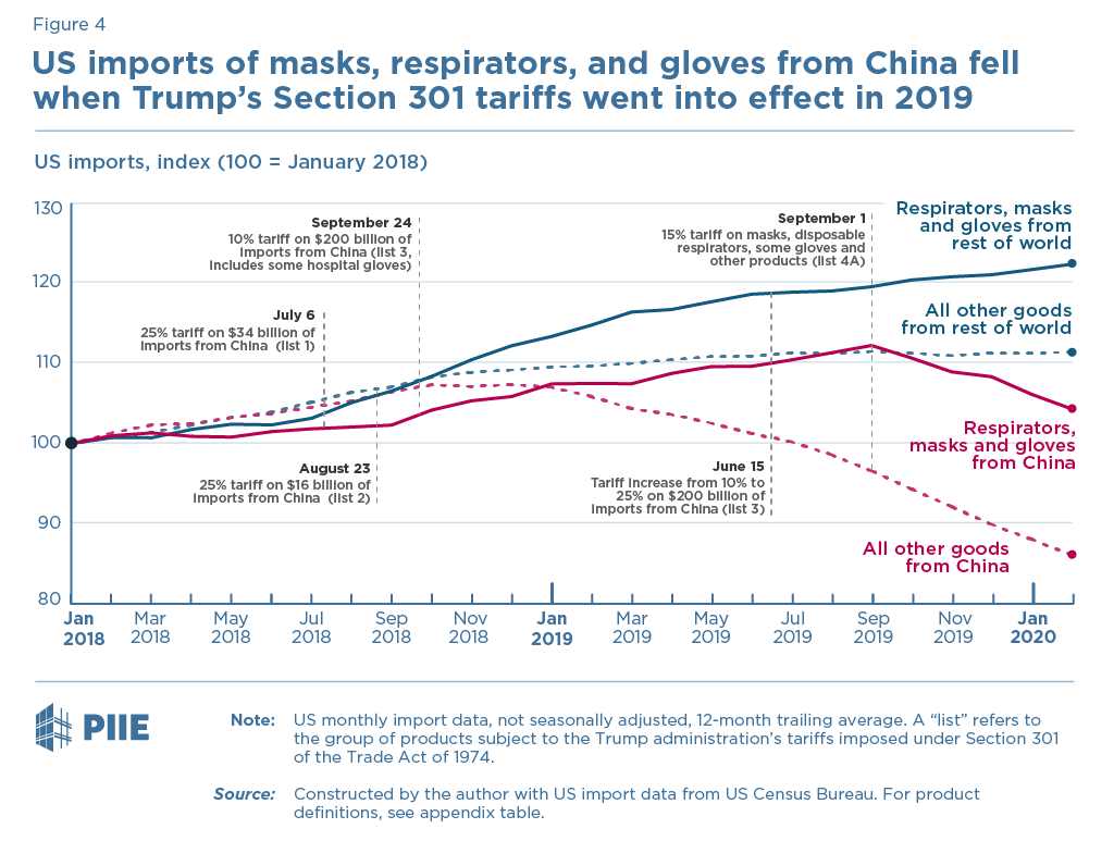 US imports of masks, respirators, and gloves from China fell when Trump's Section 301 tariffs went into effect in 2019