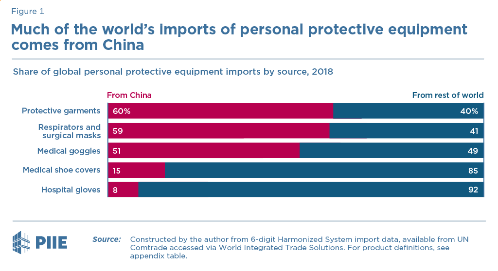 Much of the world's imports of personal protective equipment comes from China