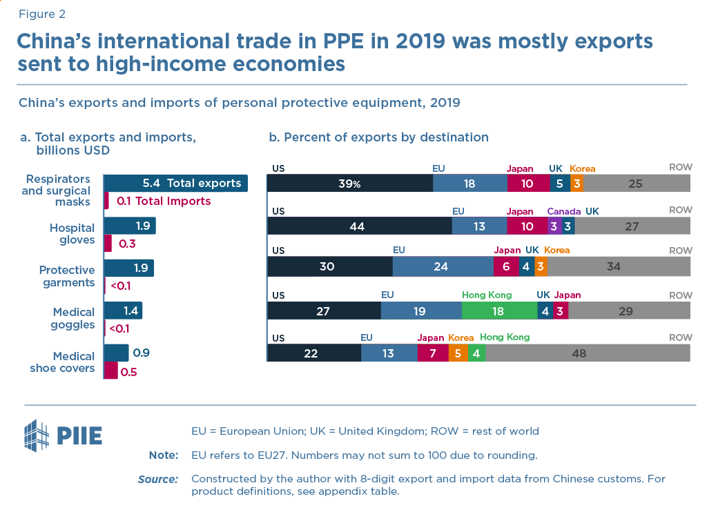 China's international trade in PPE in 2019 was mostly exports sent to high-income economies