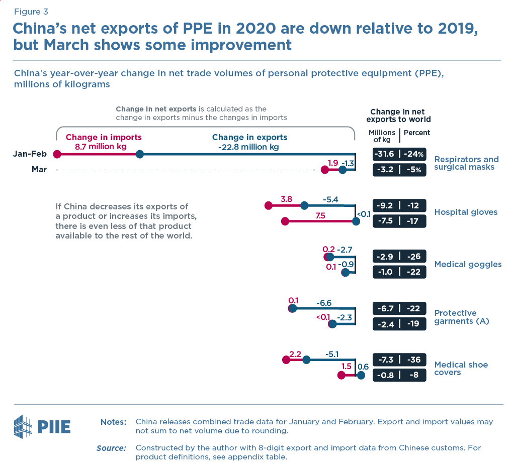 China's net exports of PPE in 2020 are down relative to 2019, but March shows some improvement