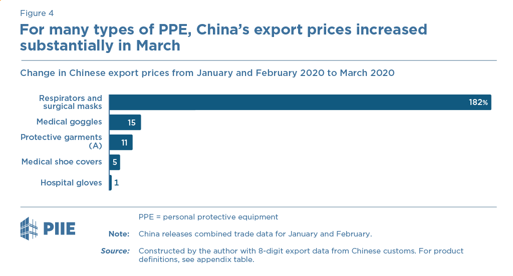 For many types of PPE, China's export prices increased substantially in March