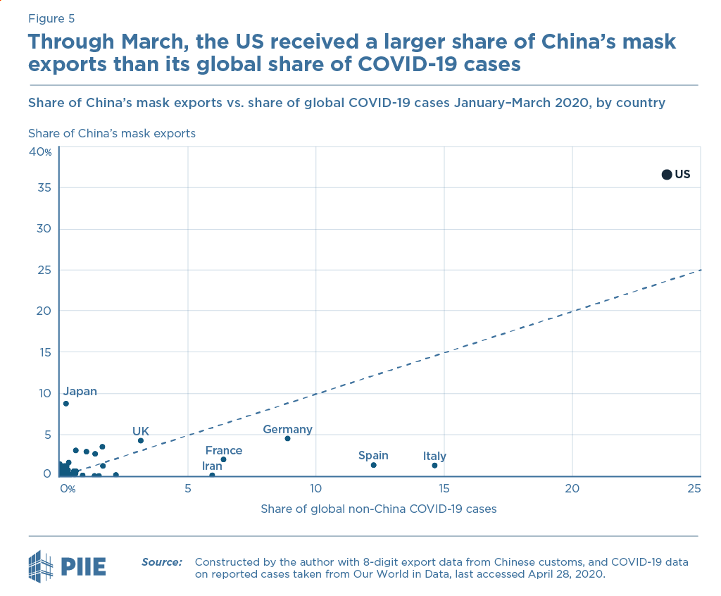The US has imported a larger share of China's mask exports than its share of global COVID-19 cases