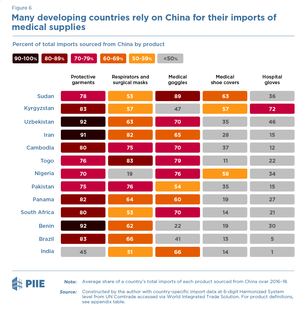 Many developing countries rely on China for their imports of medical supplies