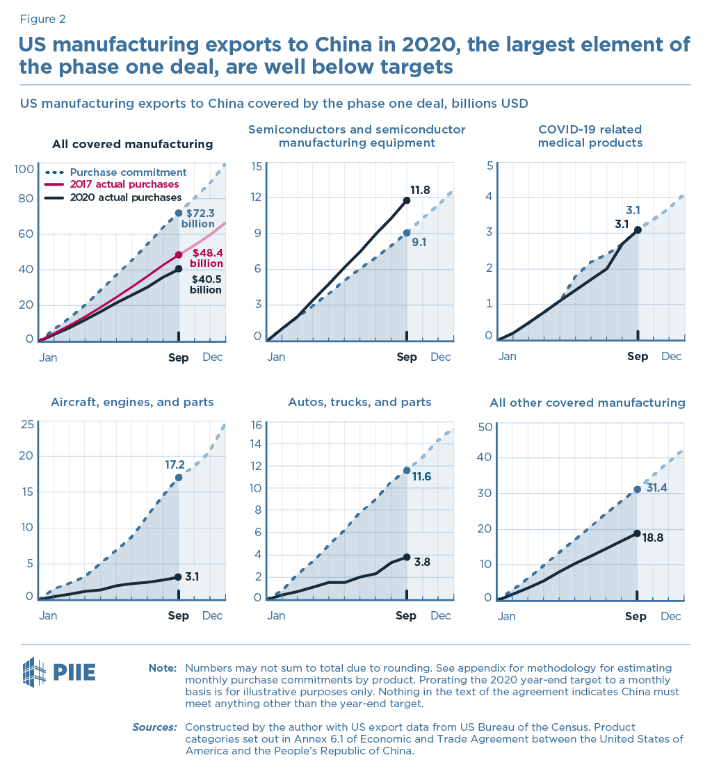 Figure 2 US manufacturing exports to China in 2020, the largest element of the phase one deal, are well below targets