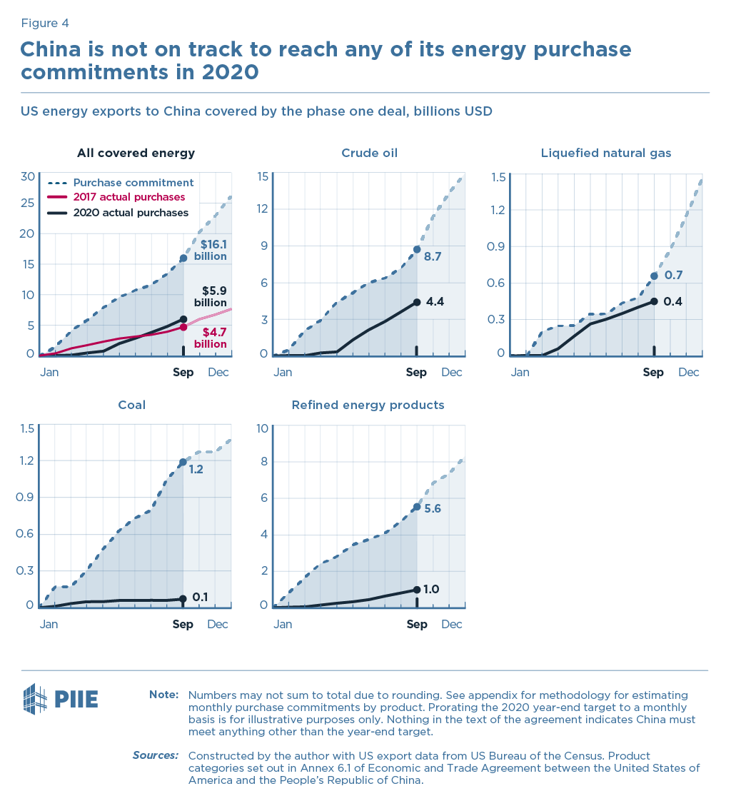 Figure 4 China is not on track to reach any of its energy purchase commitments in 2020