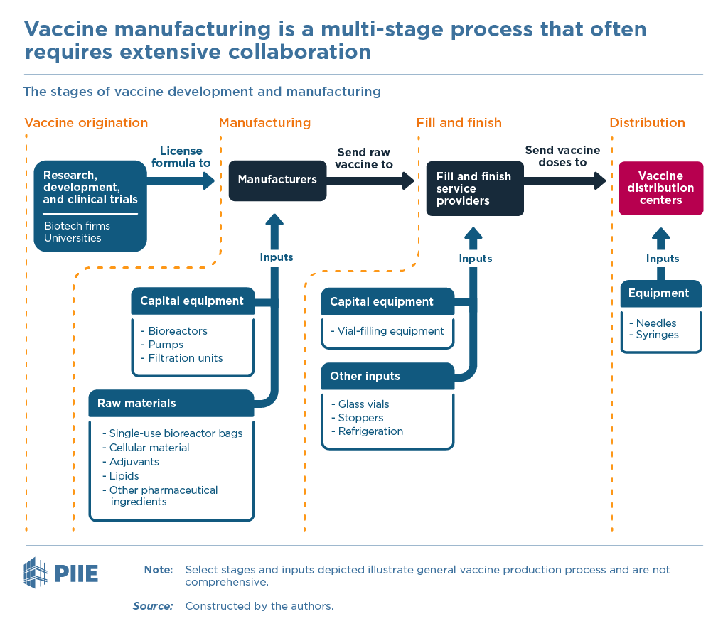 Vaccine manufacturing is a multi-stage process that requires extensive cooperation