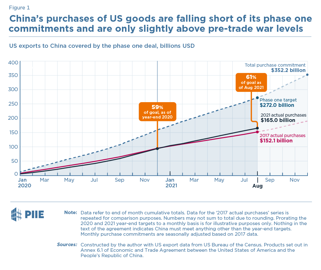 Figure 1 China's purchases of US goods are falling short of its phase one commitments and are only slightly above pre-trade war levels