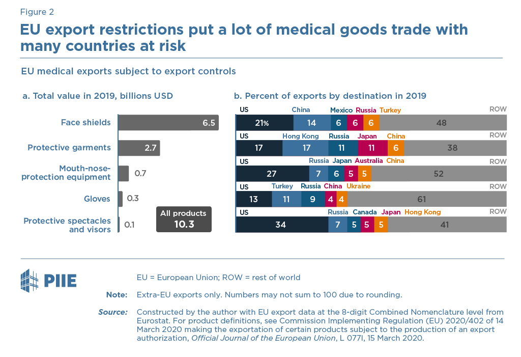 Figure 2 EU export restrictions put a lot of medical goods trade with many countries at risk