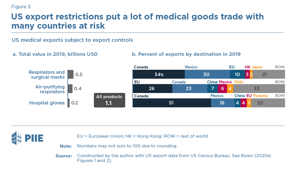 Figure 3 US export restrictions put a lot of medical goods trade with many countries at risk